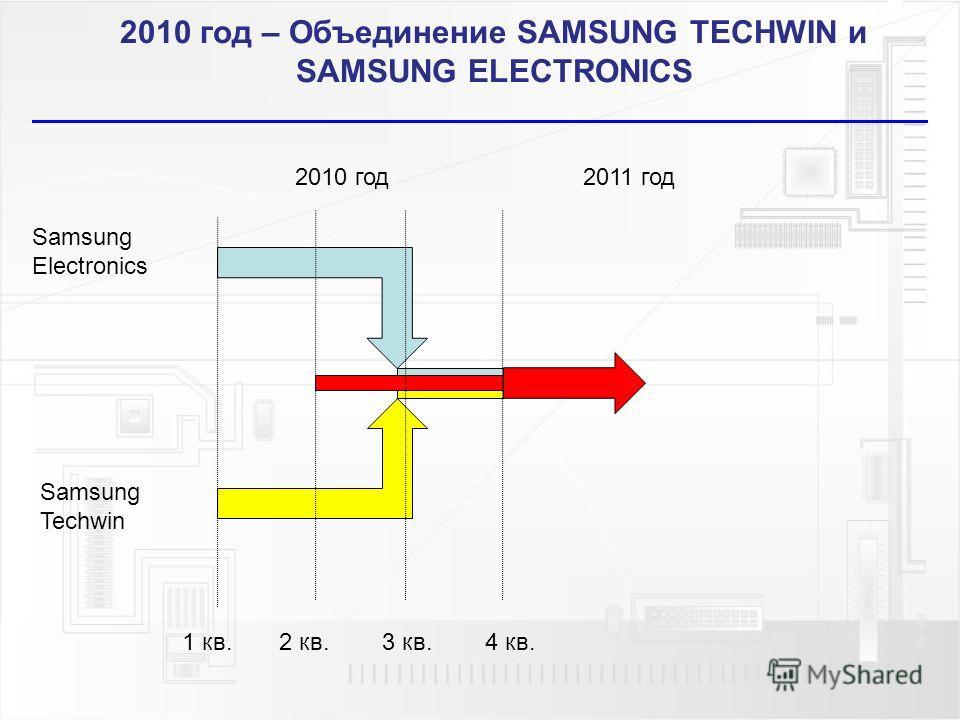 2010 год – Объединение SAMSUNG TECHWIN и SAMSUNG ELECTRONICS 1 кв. 2 кв. 3 кв. 4 кв. 2010 год 2011 год Samsung Electronics Samsung Techwin