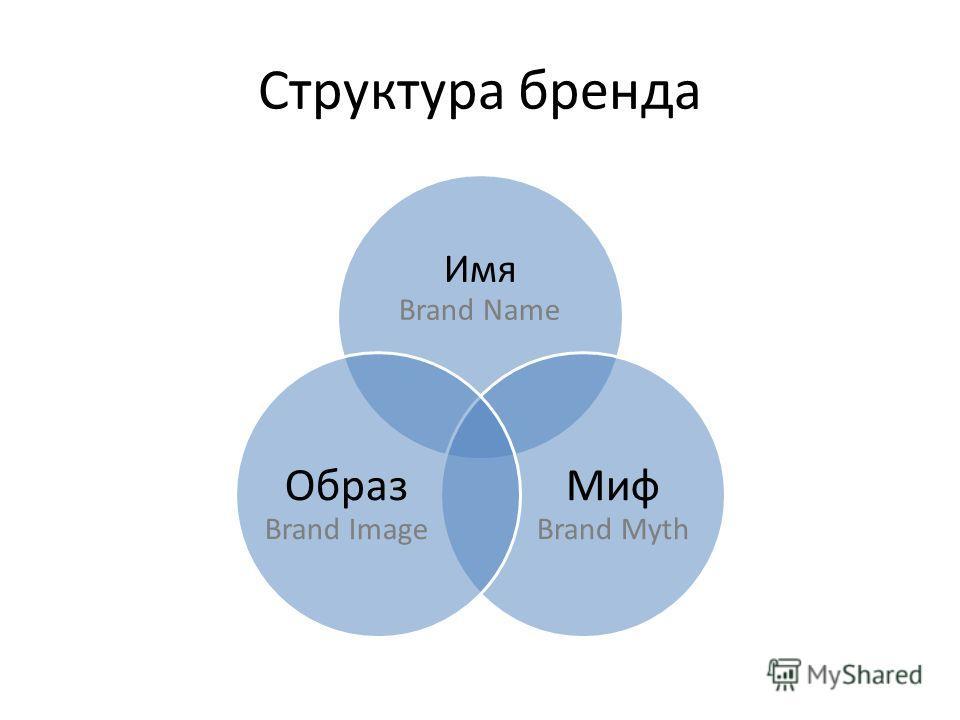 Структура бренда Имя Brand Name Миф Brand Myth Образ Brand Image