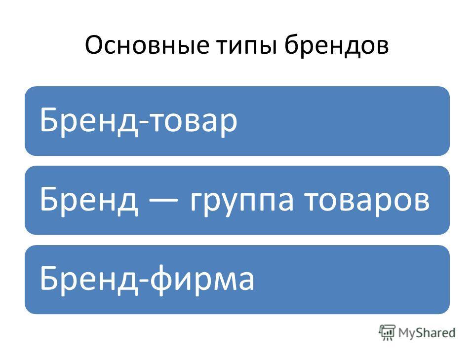Основные типы брендов Бренд-товар Бренд группа товаров Бренд-фирма