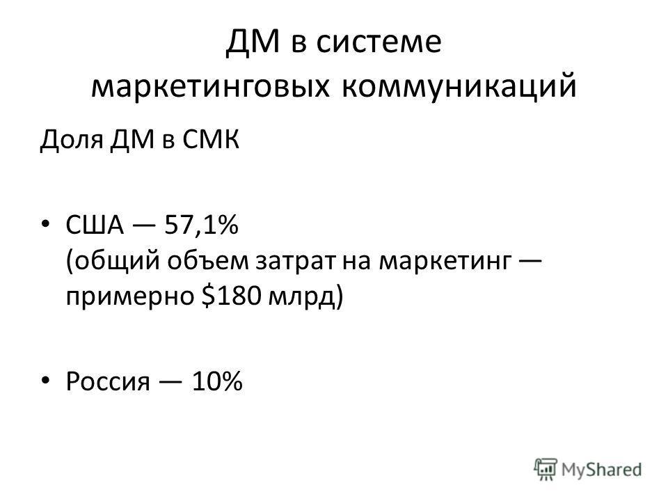 ДМ в системе маркетинговых коммуникаций Доля ДМ в СМК США 57,1% (общий объем затрат на маркетинг примерно $180 млрд) Россия 10%