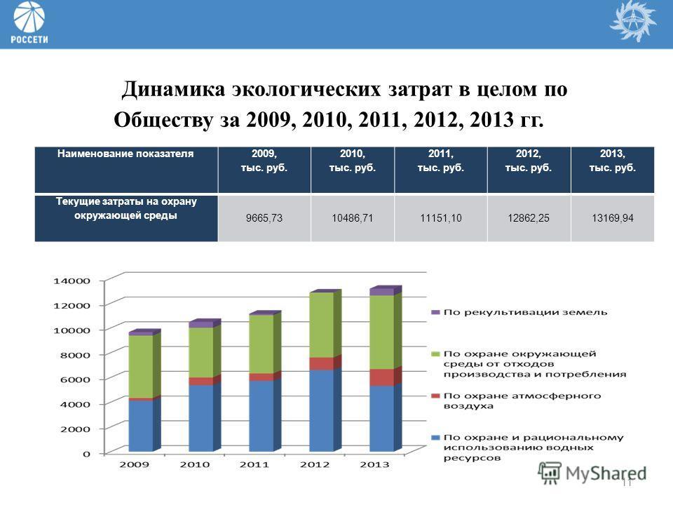 11 Динамика экологических затрат в целом по Обществу за 2009, 2010, 2011, 2012, 2013 гг. Наименование показателя 2009, тыс. руб. 2010, тыс. руб. 2011, тыс. руб. 2012, тыс. руб. 2013, тыс. руб. Текущие затраты на охрану окружающей среды 9665,7310486,7