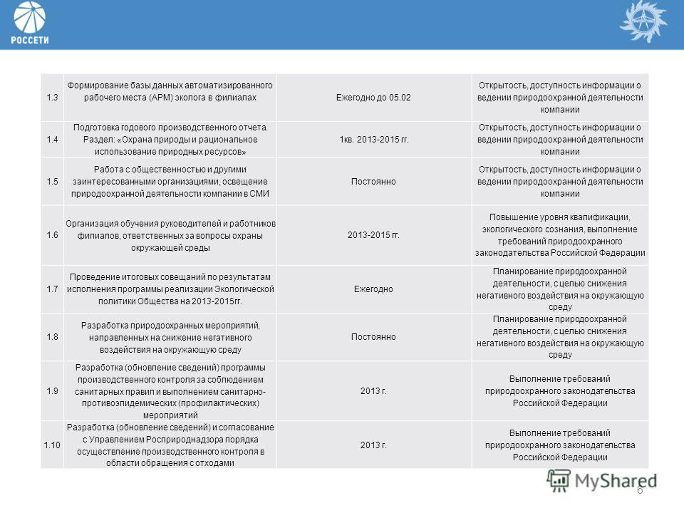 6 1.3 Формирование базы данных автоматизированного рабочего места (АРМ) эколога в филиалах Ежегодно до 05.02 Открытость, доступность информации о ведении природоохранной деятельности компании 1.4 Подготовка годового производственного отчета. Раздел: