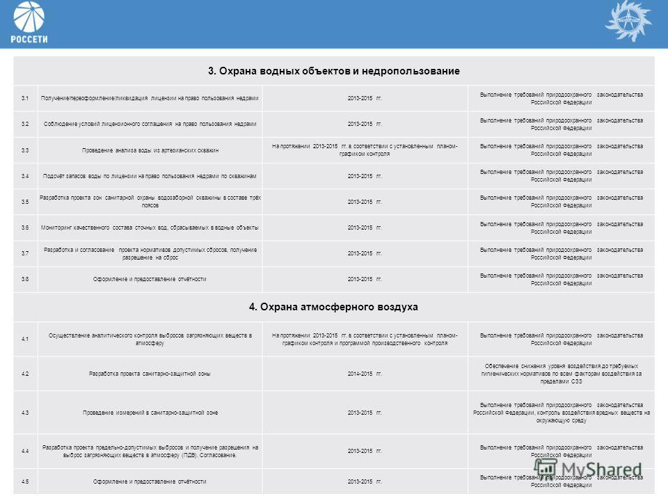 8 3. Охрана водных объектов и недропользование 3.1Получение/переоформление/ликвидация лицензии на право пользования недрами 2013-2015 гг. Выполнение требований природоохранного законодательства Российской Федерации 3.2Соблюдение условий лицензионного