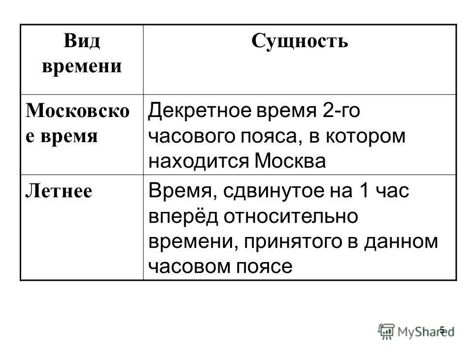 5 Вид времени Сущность Московско е время Декретное время 2-го часового пояса, в котором находится Москва Летнее Время, сдвинутое на 1 час вперёд относительно времени, принятого в данном часовом поясе