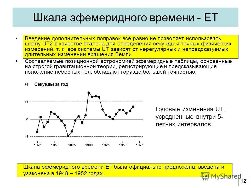 Шкала эфемеридного времени - ET Введение дополнительных поправок всё равно не позволяет использовать шкалу UT2 в качестве эталона для определения секунды и точных физических измерений, т. к. все системы UT зависят от нерегулярных и непредсказуемых дл
