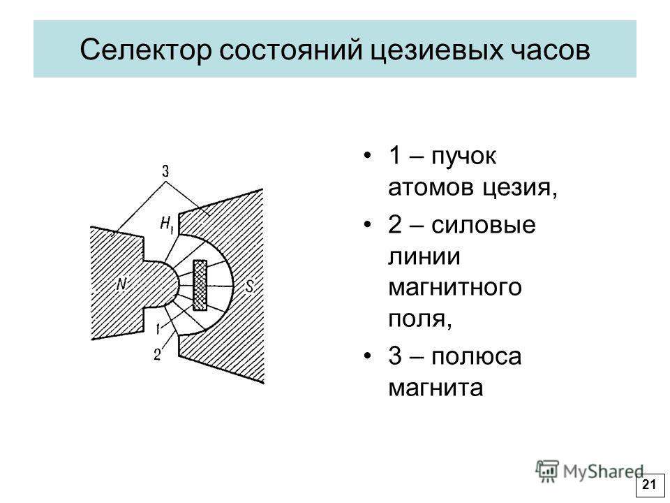 Селектор состояний цезиевых часов 1 – пучок атомов цезия, 2 – силовые линии магнитного поля, 3 – полюса магнита 21