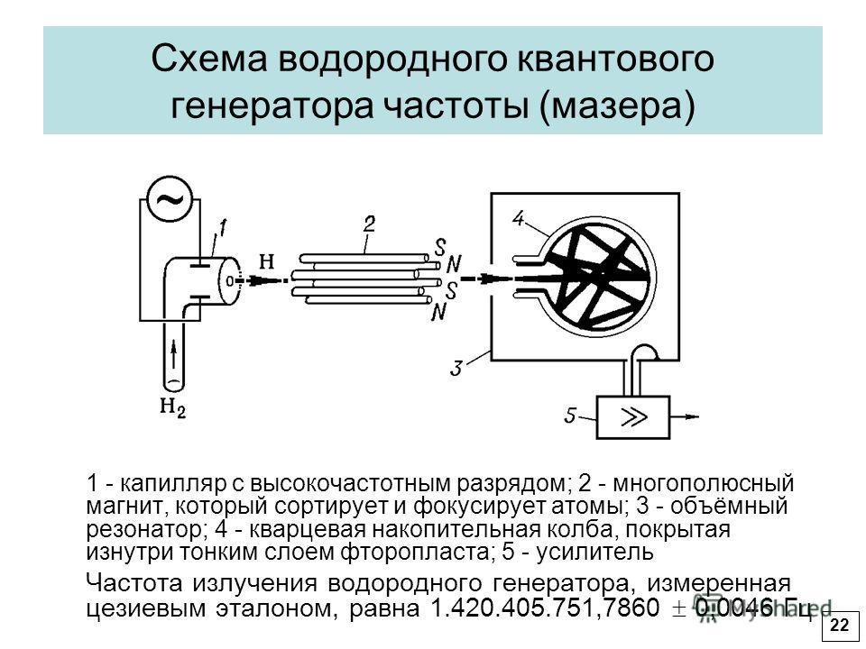 Схема водородного квантового генератора частоты (мазера) 1 - капилляр с высокочастотным разрядом; 2 - многополюсный магнит, который сортирует и фокусирует атомы; 3 - объёмный резонатор; 4 - кварцевая накопительная колба, покрытая изнутри тонким слоем
