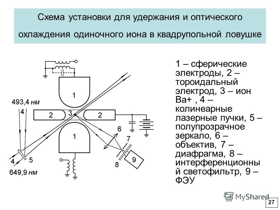 Схема установки для удержания и оптического охлаждения одиночного иона в квадрупольной ловушке 1 – сферические электроды, 2 – тороидальный электрод, 3 – ион Ba+, 4 – колинеарные лазерные пучки, 5 – полупрозрачное зеркало, 6 – объектив, 7 – диафрагма,