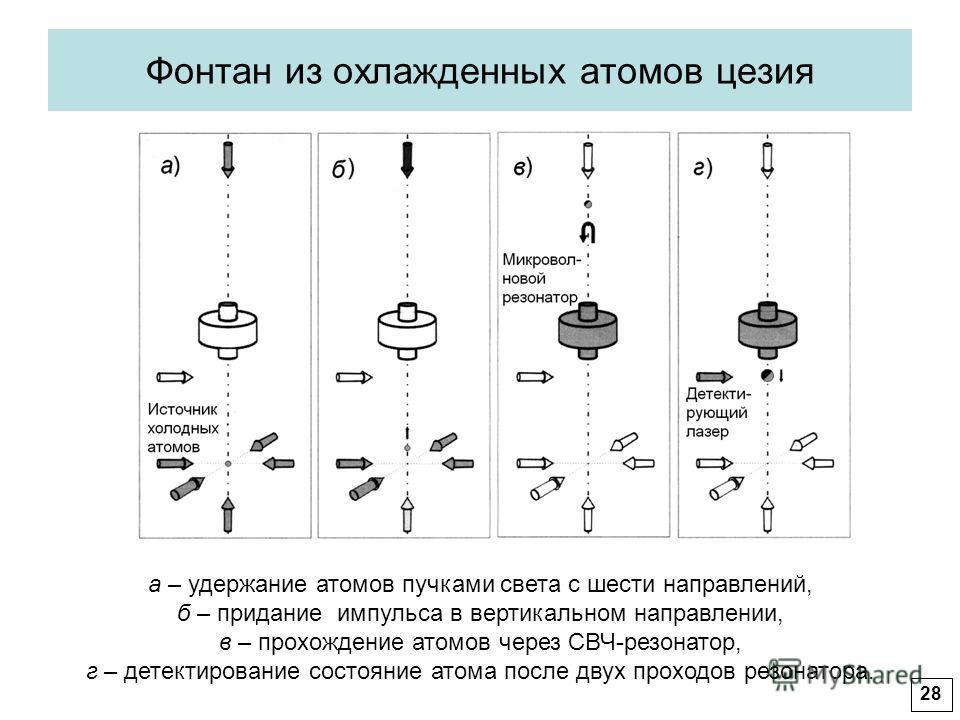 Фонтан из охлажденных атомов цезия а – удержание атомов пучками света с шести направлений, б – придание импульса в вертикальном направлении, в – прохождение атомов через СВЧ-резонатор, г – детектирование состояние атома после двух проходов резонатора