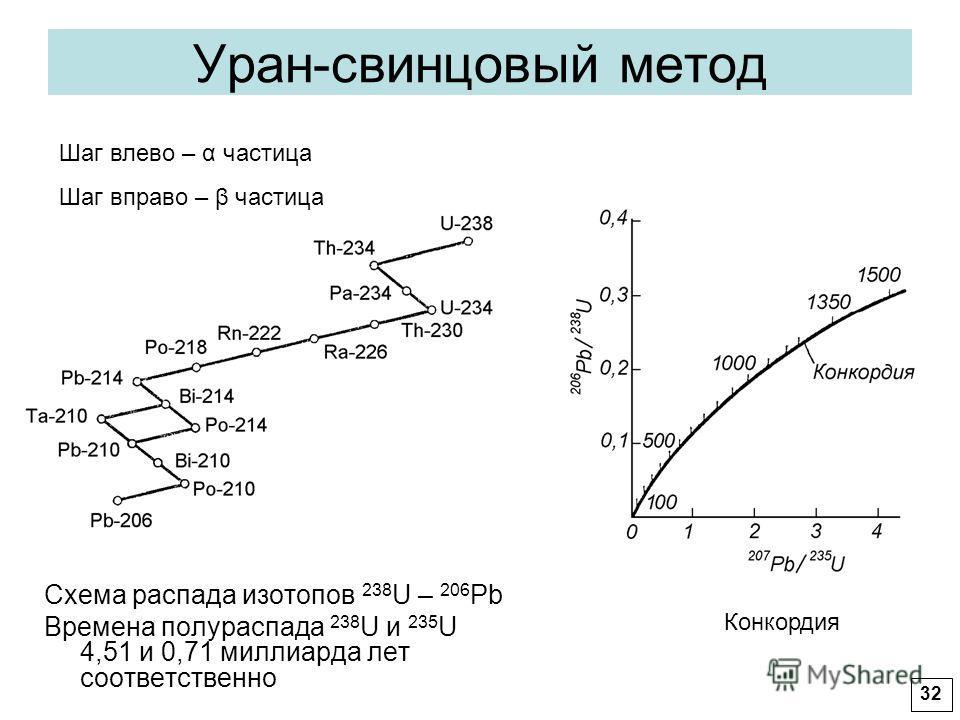 Уран-свинцовый метод Схема распада изотопов 238 U – 206 Pb Времена полураспада 238 U и 235 U 4,51 и 0,71 миллиарда лет соответственно Шаг влево – α частица Шаг вправо – β частица Конкордия 32
