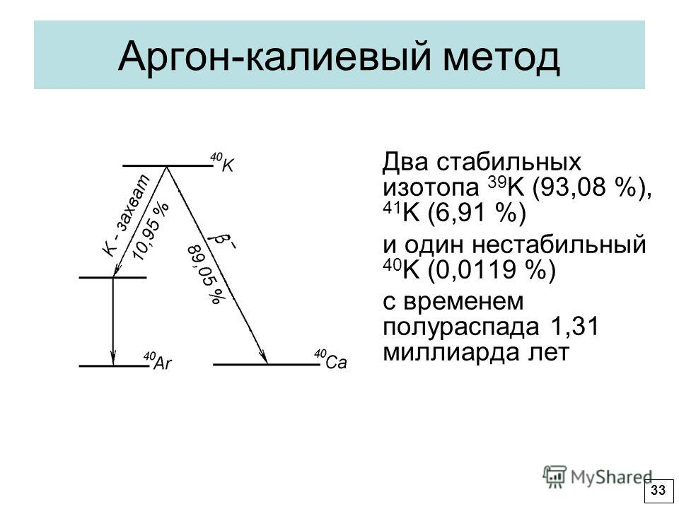 Аргон-калиевый метод Два стабильных изотопа 39 K (93,08 %), 41 K (6,91 %) и один нестабильный 40 K (0,0119 %) с временем полураспада 1,31 миллиарда лет 33