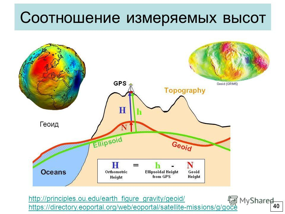 Соотношение измеряемых высот http://principles.ou.edu/earth_figure_gravity/geoid/ https://directory.eoportal.org/web/eoportal/satellite-missions/g/goce Геоид 40