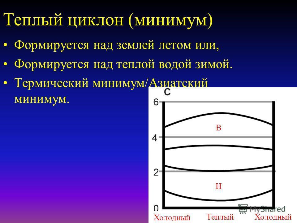 Холодный циклон (например, Исландский минимум) Низкое давление усиливается с высотой Сильная конвергенция на низком уровне CU/CB Теплый ХолодныйТеплый Н Н