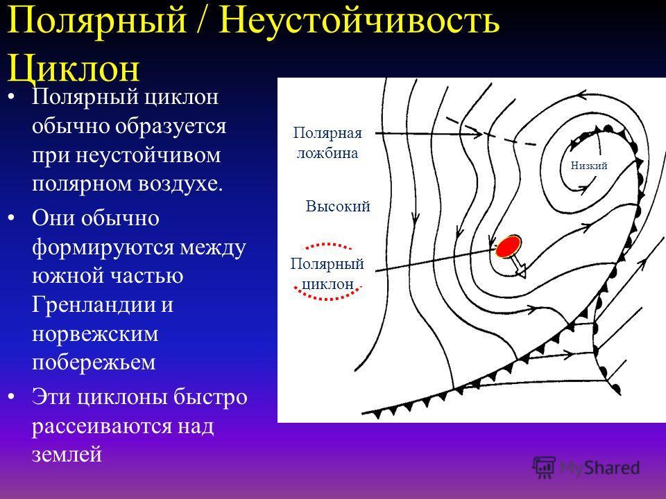 Образование термических минимумов Горизонтальная дивергенция Горизонтальная конвергенция Повышение В Н