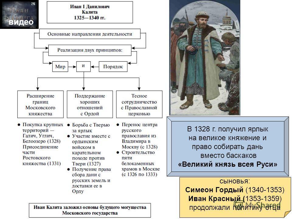 сыновья: Симеон Гордый (1340-1353) Иван Красный (1353-1359) продолжали политику отца В 1328 г. получил ярлык на великое княжение и право собирать дань вместо баскаков «Великий князь всея Руси» видео