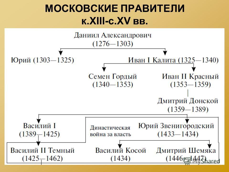 МОСКОВСКИЕ ПРАВИТЕЛИ к.XIII-с.XV вв.