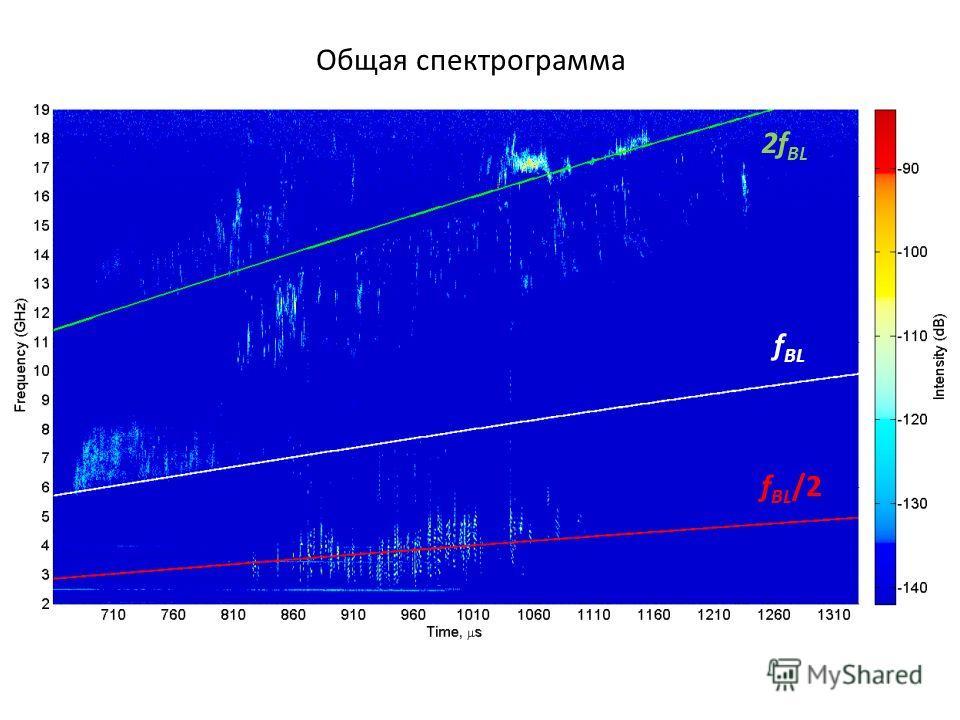 Общая спектрограмма f BL /2 f BL 2f BL