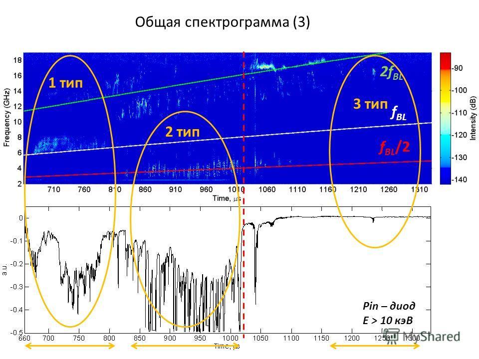 Общая спектрограмма (3) 1 тип 2 тип 3 тип Pin – диод Е > 10 кэВ f BL /2 f BL 2f BL
