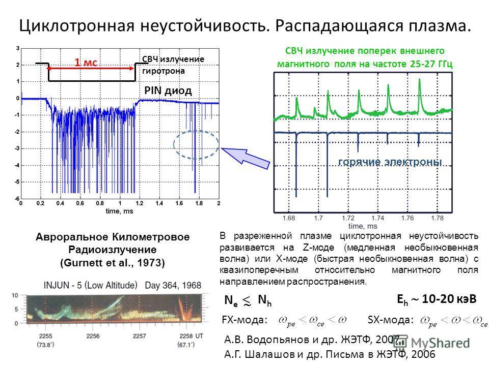 Циклотронная неустойчивость. Распадающаяся плазма. СВЧ излучение гиротрона 1 мс PIN диод горячие электроны СВЧ излучение поперек внешнего магнитного поля на частоте 25-27 ГГц В разреженной плазме циклотронная неустойчивость развивается на Z-моде (мед