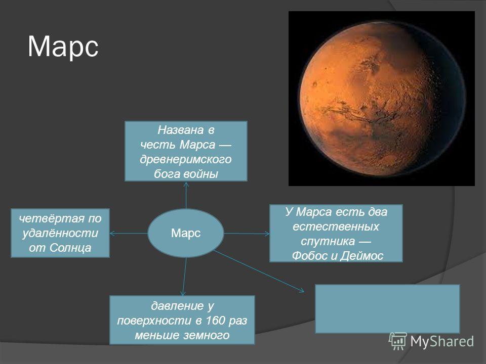 Марс давление у поверхности в 160 раз меньше земного У Марса есть два естественных спутника Фобос и Деймос Названа в честь Марса древнеримского бога войны четвёртая по удалённости от Солнца