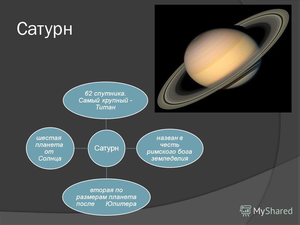 Сатурн 62 спутника. Самый крупный - Титан назван в честь римского бога земледелия вторая по размерам планета после Юпитера шестая планета от Солнца
