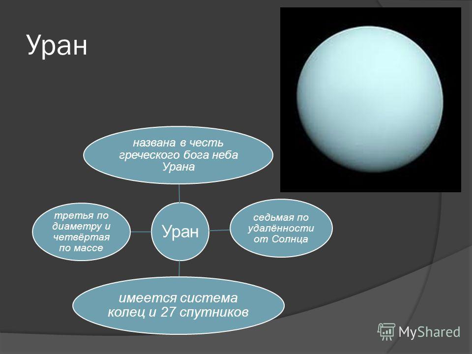 Уран названа в честь греческого бога неба Урана седьмая по удалённости от Солнца имеется система колец и 27 спутников третья по диаметру и четвёртая по массе