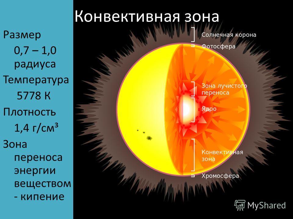 Конвективная зона Размер 0,7 – 1,0 радиуса Температура 5778 К Плотность 1,4 г/см³ Зона переноса энергии веществом - кипение