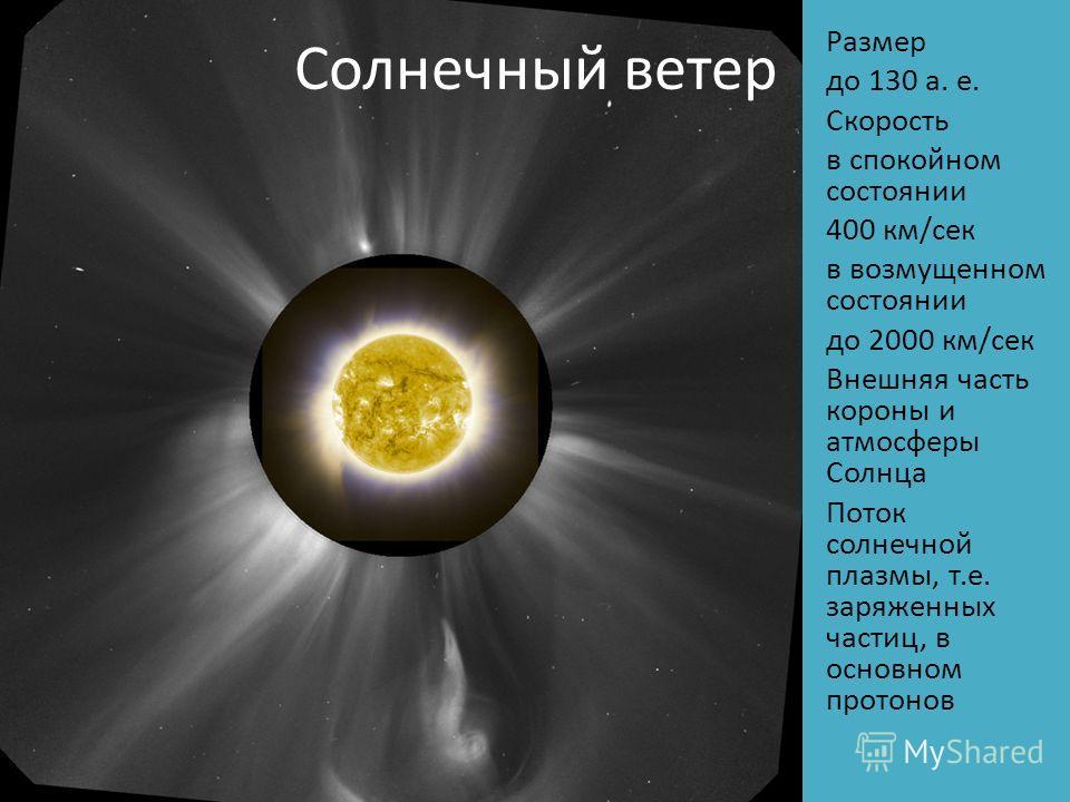 Солнечный ветер Размер до 130 а. е. Скорость в спокойном состоянии 400 км/сек в возмущенном состоянии до 2000 км/сек Внешняя часть короны и атмосферы Солнца Поток солнечной плазмы, т.е. заряженных частиц, в основном протонов