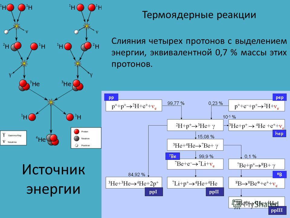 Источник энергии Термоядерные реакции Слияния четырех протонов с выделением энергии, эквивалентной 0,7 % массы этих протонов.