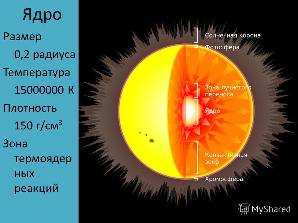 Ядро Размер 0,2 радиуса Температура 15000000 К Плотность 150 г/см³ Зона термоядерных реакций