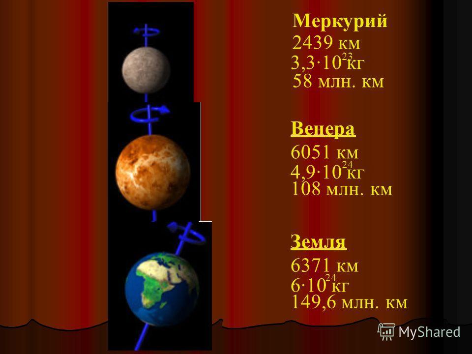 Меркурий 2439 км 58 млн. км 3,3·10 кг 23 Венера 6051 км 108 млн. км 4,9·10 кг 24 Земля 6371 км 149,6 млн. км 6·10 кг 24