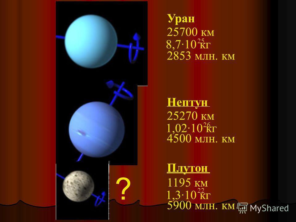 Уран 25700 км 2853 млн. км 8,7·10 кг 25 Нептун 25270 км 4500 млн. км 1,02·10 кг 26 Плутон 1195 км 5900 млн. км 1,3·10 кг 22 ?