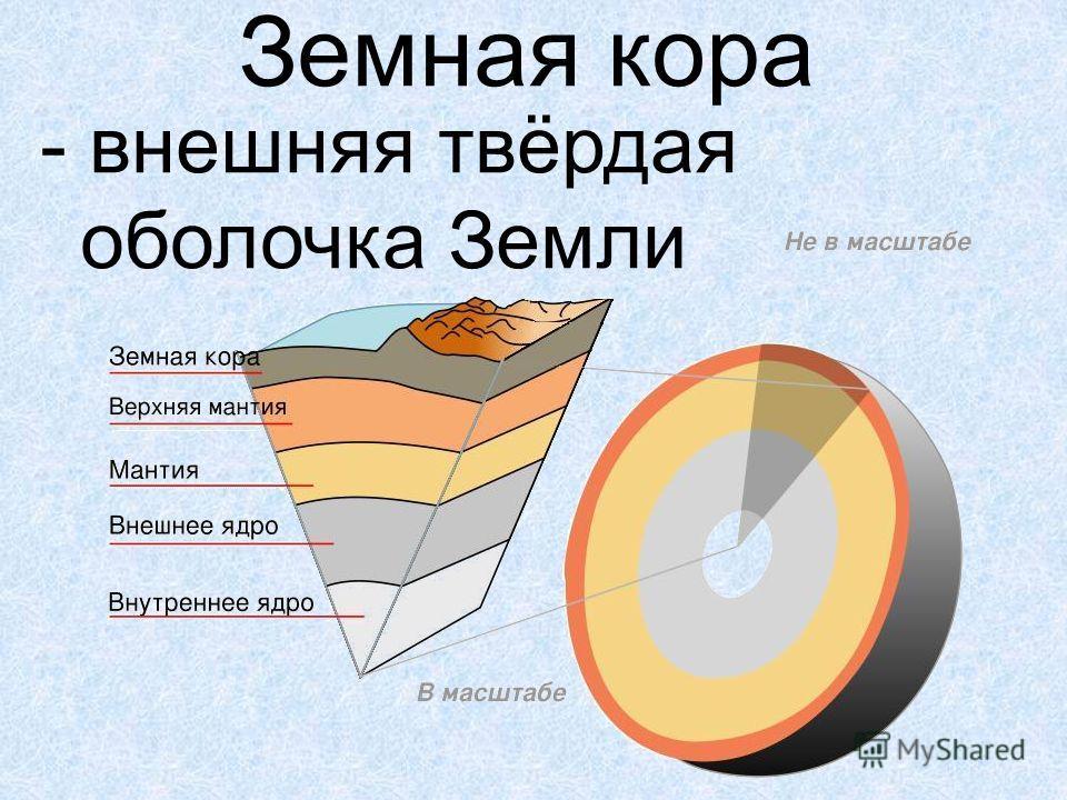 оболочки земной коры рисунок