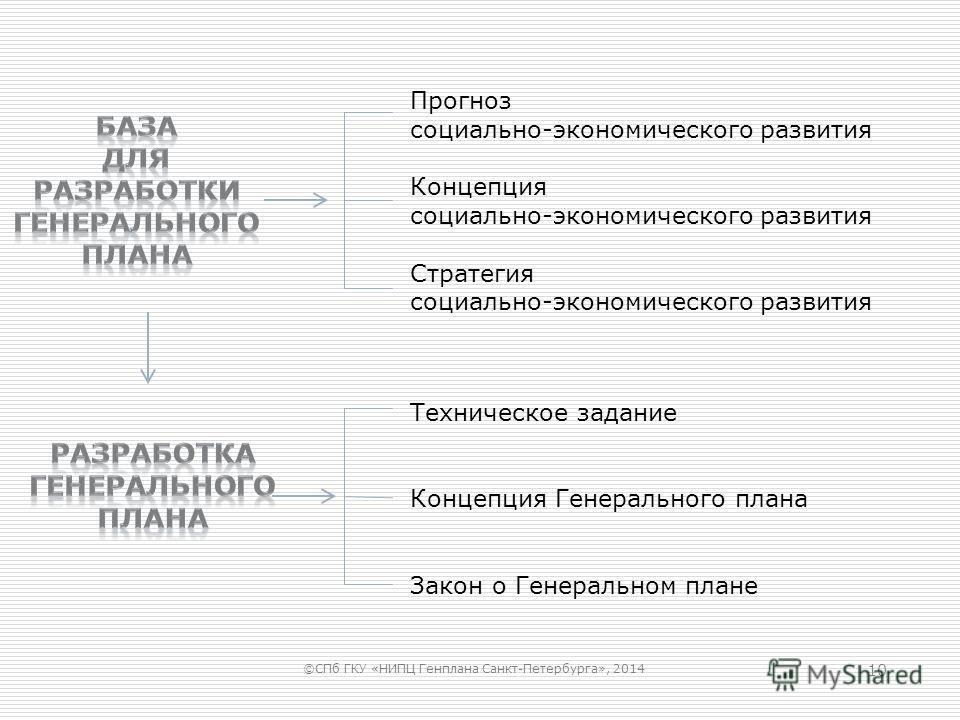 10 Прогноз социально-экономического развития Концепция социально-экономического развития Стратегия социально-экономического развития Техническое задание Концепция Генерального плана Закон о Генеральном плане ©СПб ГКУ «НИПЦ Генплана Санкт-Петербурга»,