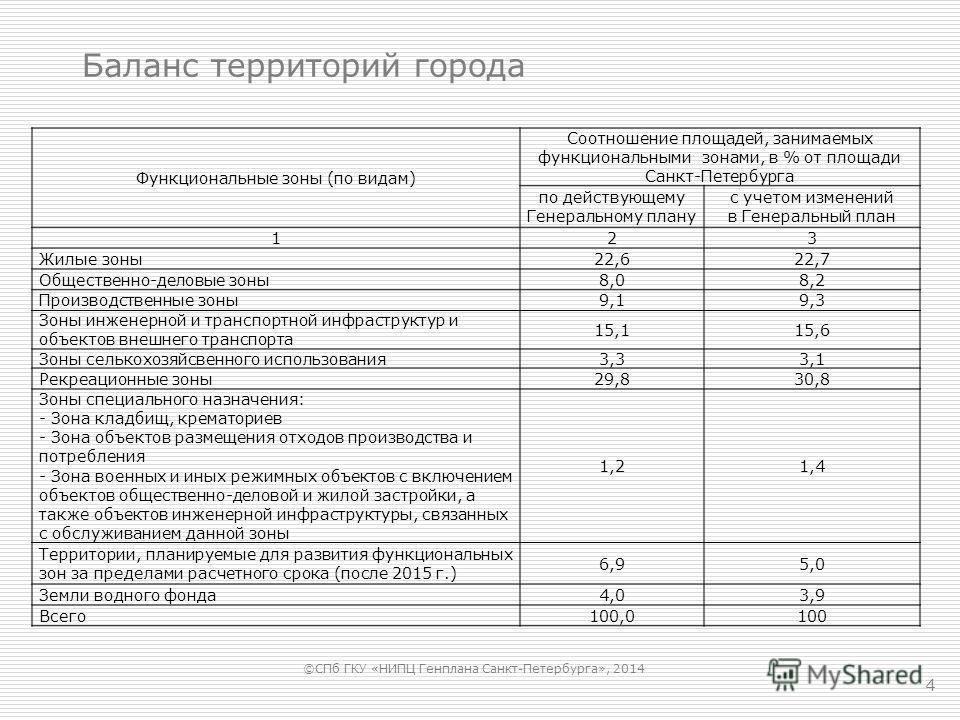 4 Баланс территорий города Функциональные зоны (по видам) Соотношение площадей, занимаемых функциональными зонами, в % от площади Санкт-Петербурга по действующему Генеральному плану с учетом изменений в Генеральный план 123 Жилые зоны 22,622,7 Общест
