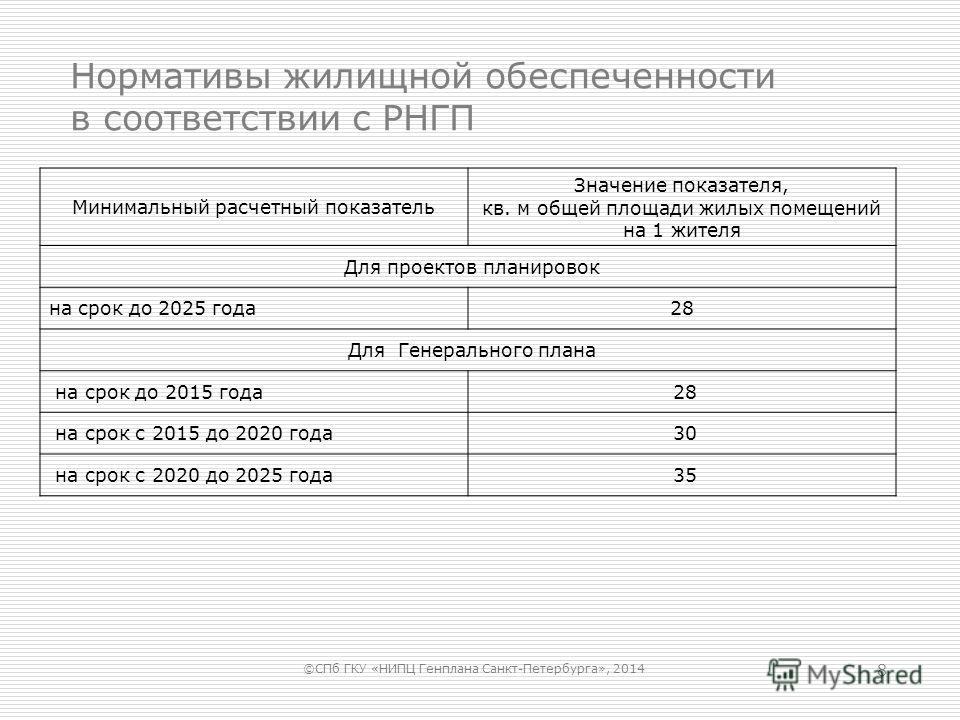 Нормативы жилищной обеспеченности в соответствии с РНГП 8 Минимальный расчетный показатель Значение показателя, кв. м общей площади жилых помещений на 1 жителя Для проектов планировок на срок до 2025 года 28 Для Генерального плана на срок до 2015 год