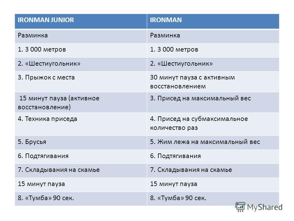 IRONMAN JUNIORIRONMAN Разминка 1. 3 000 метров 2. «Шестиугольник» 3. Прыжок с места 30 минут пауза с активным восстановлением 15 минут пауза (активное восстановление) 3. Присед на максимальный вес 4. Техника приседа 4. Присед на субмаксимальное колич