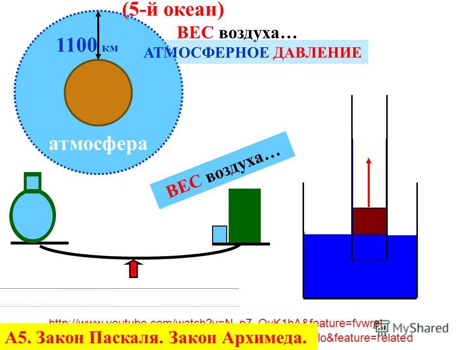 А5. Закон Паскаля. Закон Архимеда.