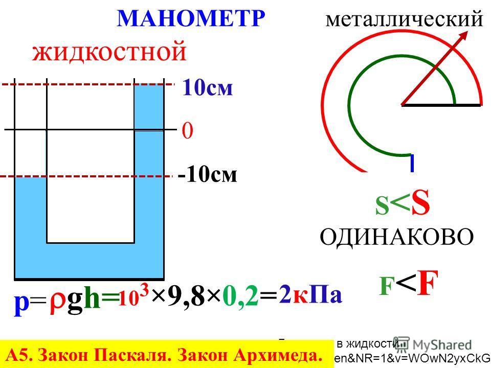 за 1 с на 1 см 2 10 23 УДАРОВ МОЛЕКУЛ ОДИНАКОВО ХАОТИЧНО СЖАТЬ – сильнее УДАР больше УДАРОВ на 1 см 2 НАГРЕТЬ – А5. Закон Паскаля. Закон Архимеда.