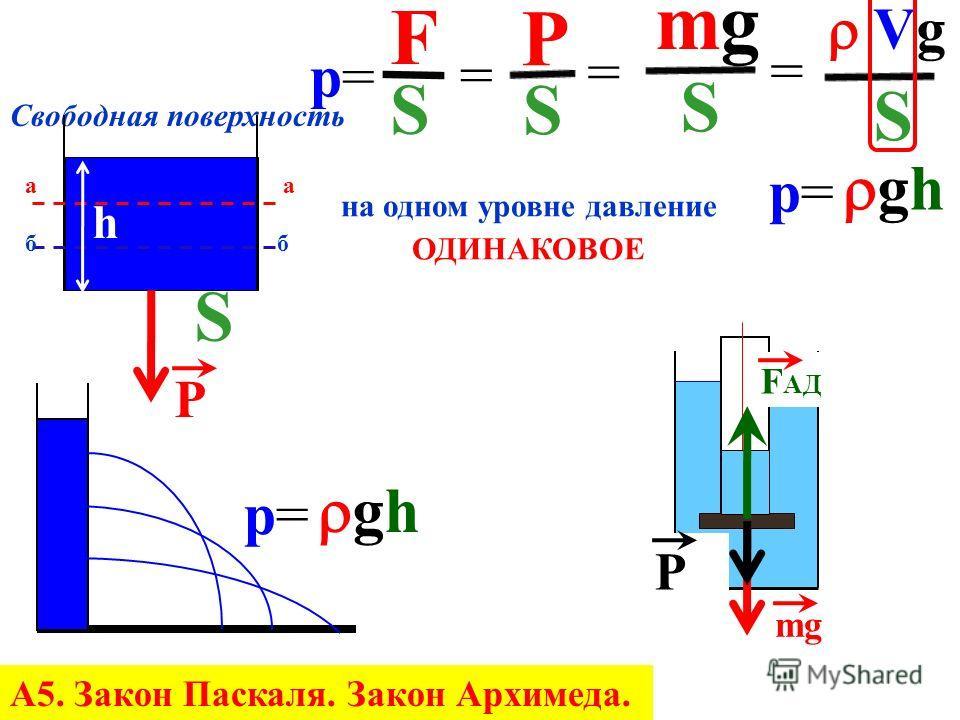 р м = р Б F Sм Sм = Fб Fб Sб Sб Гидравлический пресс Fм Fм Fб Fб з-н Паскаля Масло, картон Домкрат, тормоза пневматические машины А5. Закон Паскаля. Закон Архимеда.