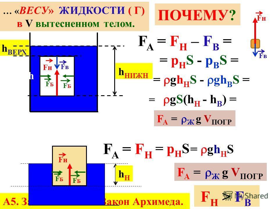 Свободная поверхность на одном уровне давление ОДИНАКОВОЕ а б p=p= F S = Р S mgmg S = Vg S p=p= gh = S p=p= Р h mg F АД Р А5. Закон Паскаля. Закон Архимеда.