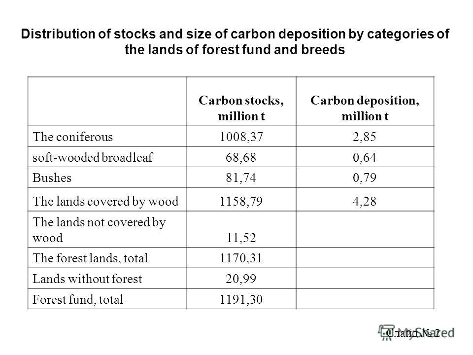 Distribution of stocks and size of carbon deposition by categories of the lands of forest fund and breeds Carbon stocks, million t Carbon deposition, million t The coniferous1008,372,85 soft-wooded broadleaf68,680,64 Bushes81,740,79 The lands covered