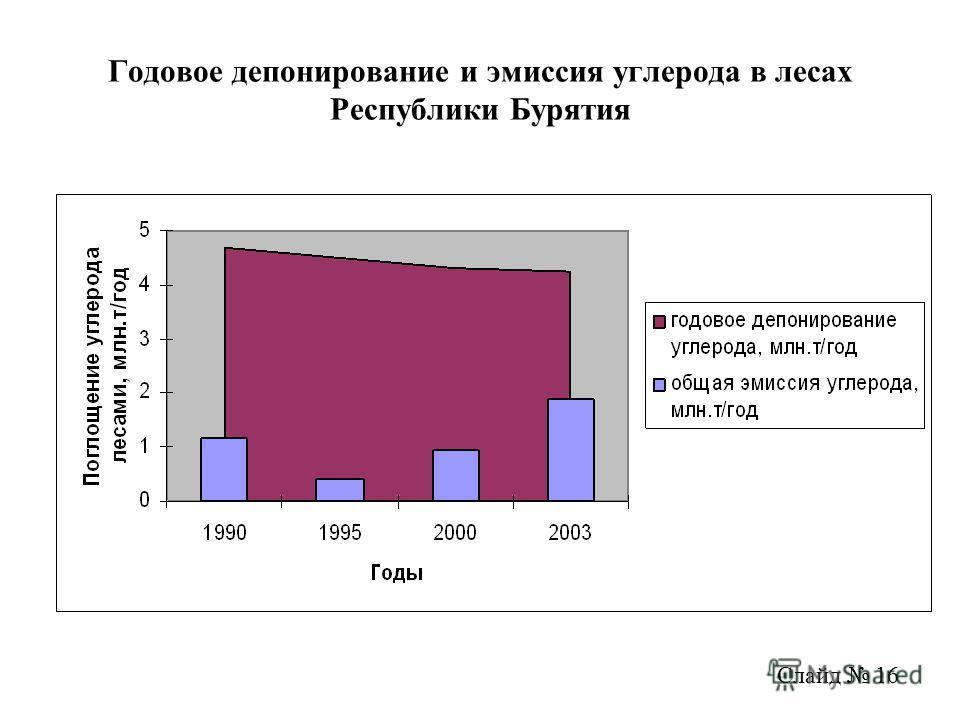 Годовое депонирование и эмиссия углерода в лесах Республики Бурятия Слайд 16