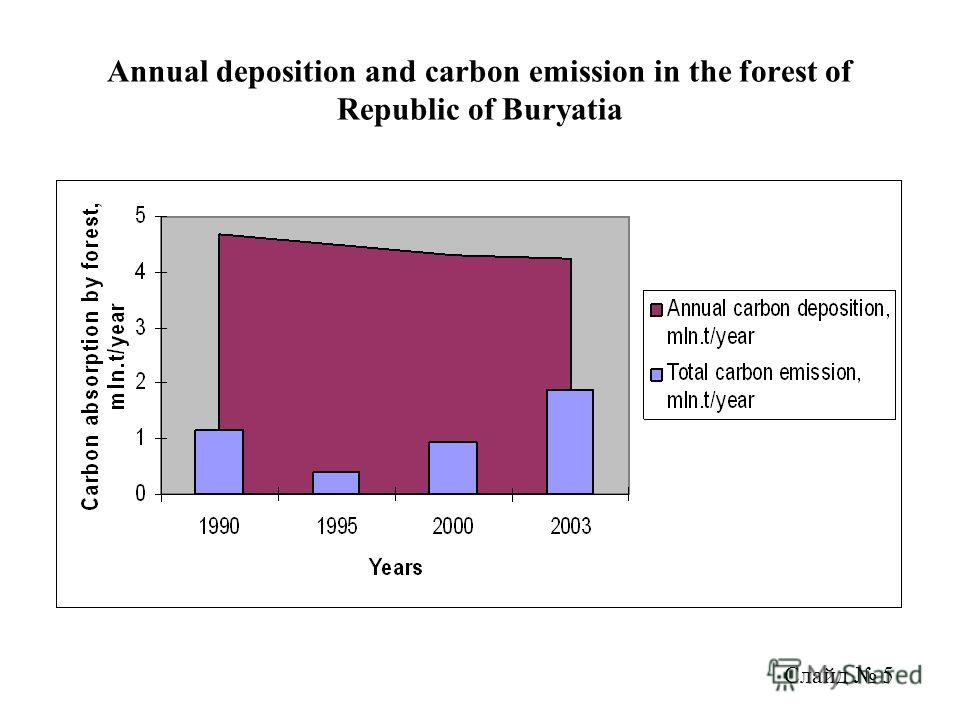 Annual deposition and carbon emission in the forest of Republic of Buryatia Слайд 5