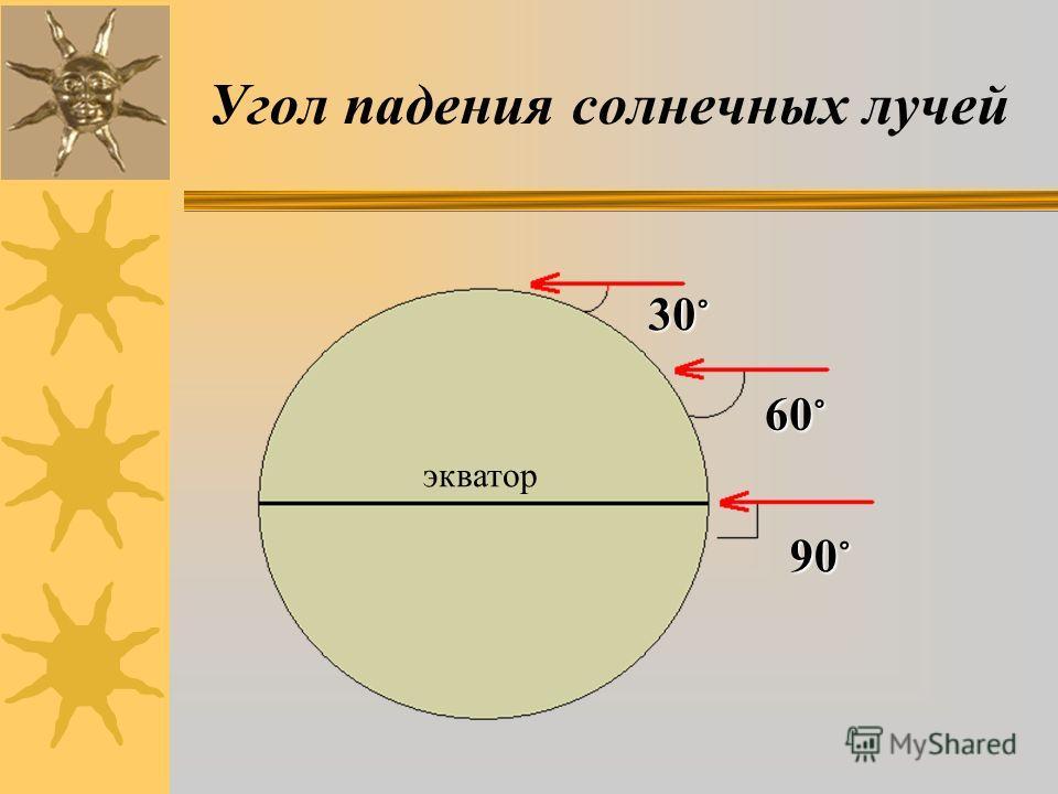 Угол падения солнечных лучей экватор 90 ° 60 ° 30 °