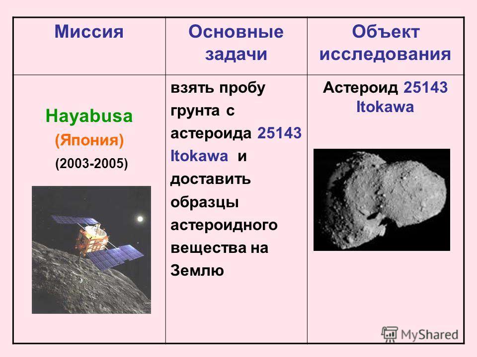 Миссия Основные задачи Объект исследования Hayabusa (Япония) (2003-2005) взять пробу грунта с астероида 25143 Itokawa и доставить образцы астероиднойго вещества на Землю Астероид 25143 Itokawa
