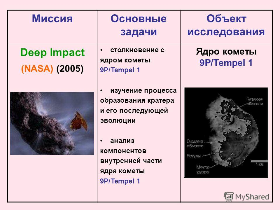 Миссия Основные задачи Объект исследования Deep Impact (NASA) (2005) столкновение с ядром кометы 9P/Tempel 1 изучение процесса образования кратера и его последующей эволюции анализ компонентов внутренней части ядра кометы 9P/Tempel 1 Ядро кометы 9P/T