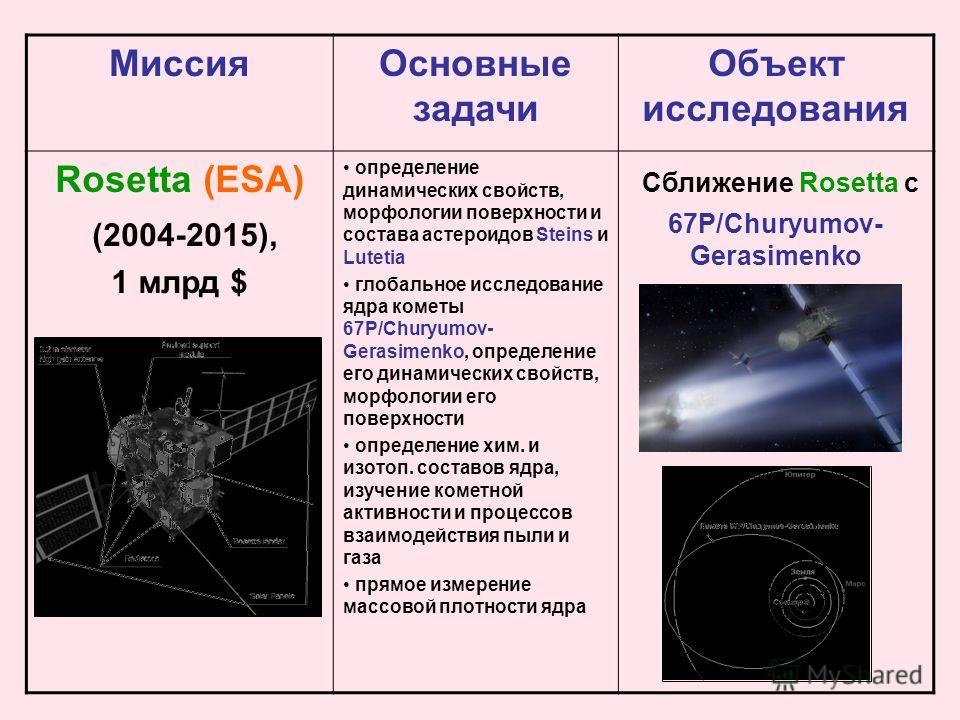 Миссия Основные задачи Объект исследования Rosetta (ESA) (2004-2015), 1 млрд $ определение динамических свойств, морфологии поверхности и состава астероидов Steins и Lutetia глобальное исследование ядра кометы 67P/Churyumov- Gerasimenko, определение
