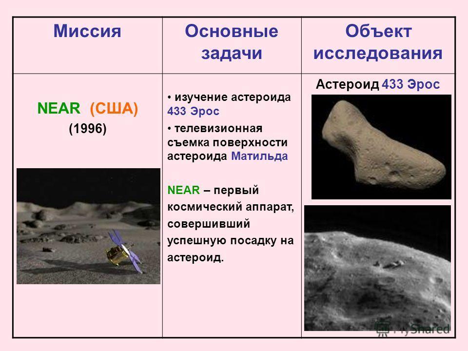 Миссия Основные задачи Объект исследования NEAR (США) (1996) изучение астероида 433 Эрос телевизионная съемка поверхности астероида Матильда NEAR – первый космический аппарат, совершивший успешную посадку на астероид. Астероид 433 Эрос
