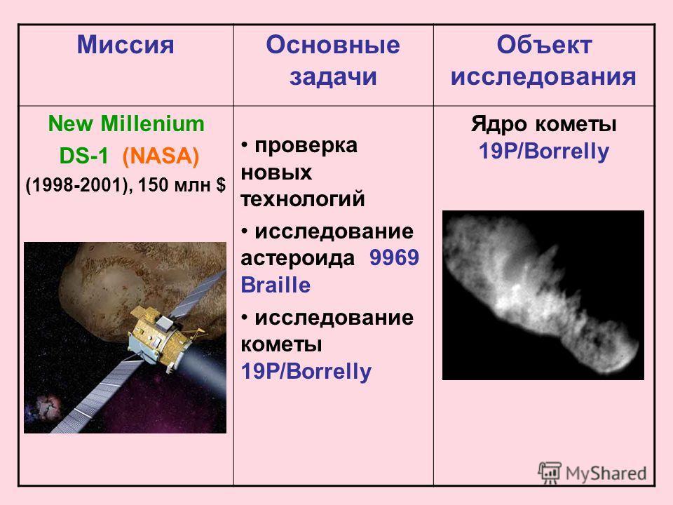 Миссия Основные задачи Объект исследования New Millenium DS-1 (NASA) (1998-2001), 150 млн $ проверка новых технологий исследование астероида 9969 Braille исследование кометы 19P/Borrelly Ядро кометы 19P/Borrelly
